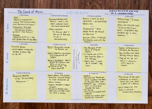 My sticky note storyboard or beat sheet mapping out the story structure of the Sound of Music