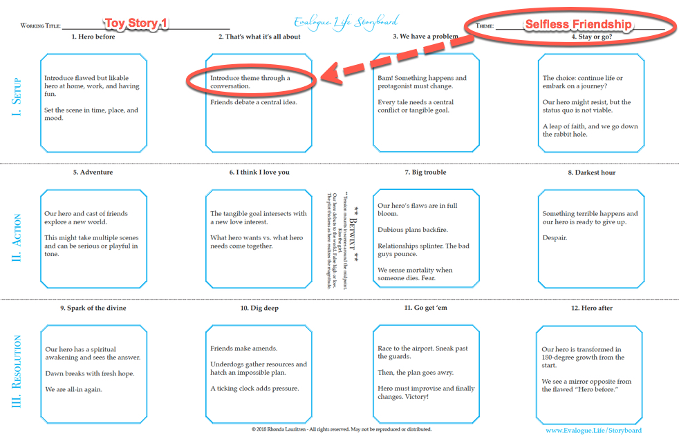 "Rhonda Lauritzen's Storyboard template. There is a line right at the top for ""theme"" so you always remember the theme in writing your story."